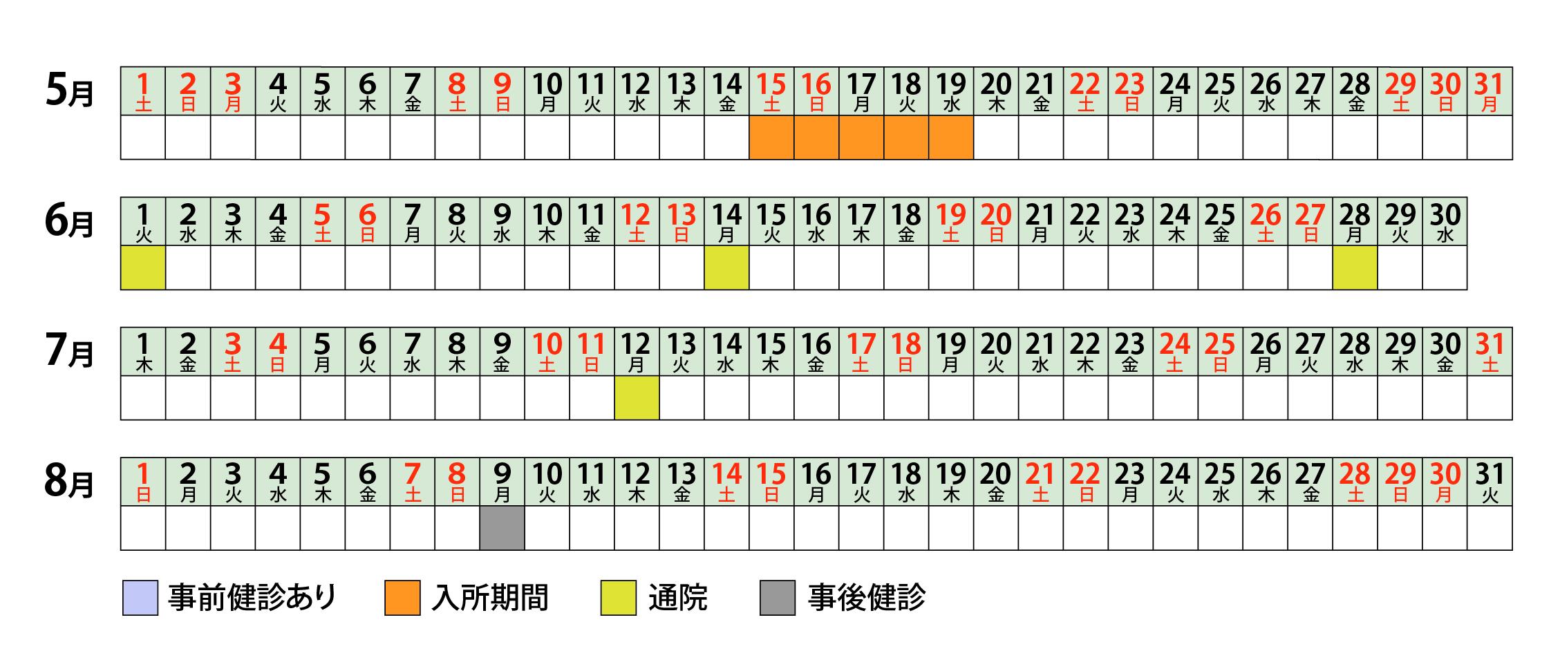 グループ 1 (C5)