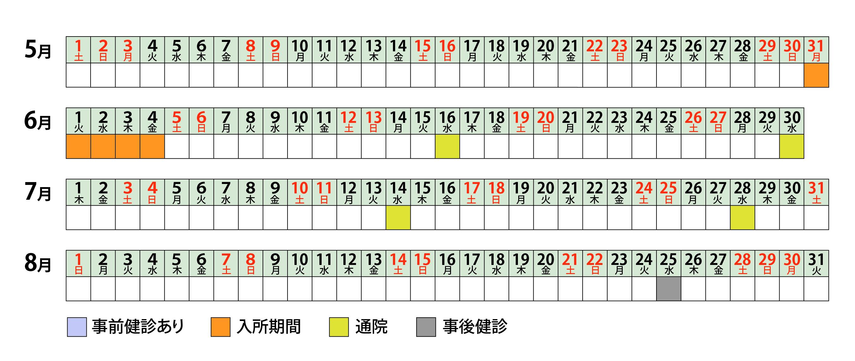 グループ2 (C6)