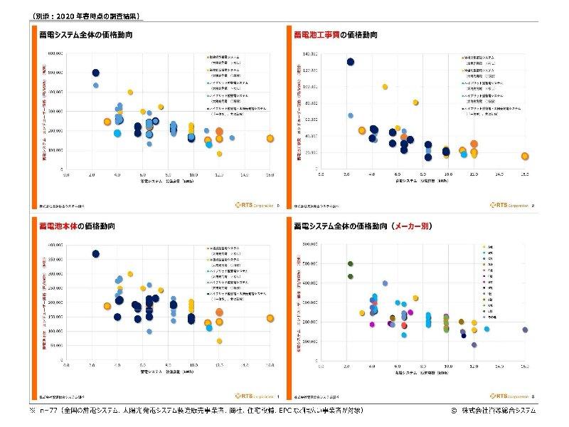 """前回調査結果の抜粋(2020年5月)<br><a href=""""https://www.rts-pv.com/files/2005_RTS_Batt-survey-results.jpg"""" rel=""""nofollow"""" target=""""_blank"""">(こちらよりダウンロード可能です)</a>"""