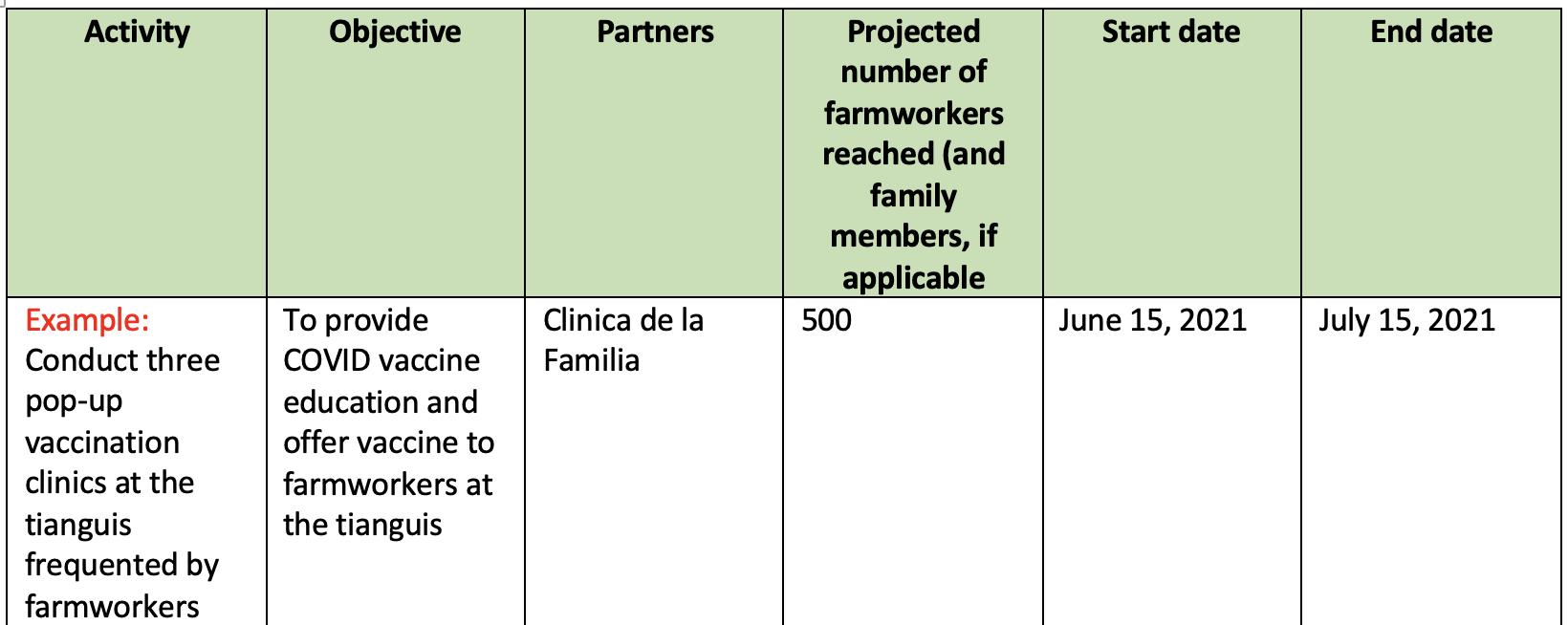 Please use the workplan template to complete the required workplan information.