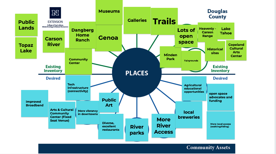graphical display of preliminary places in the community