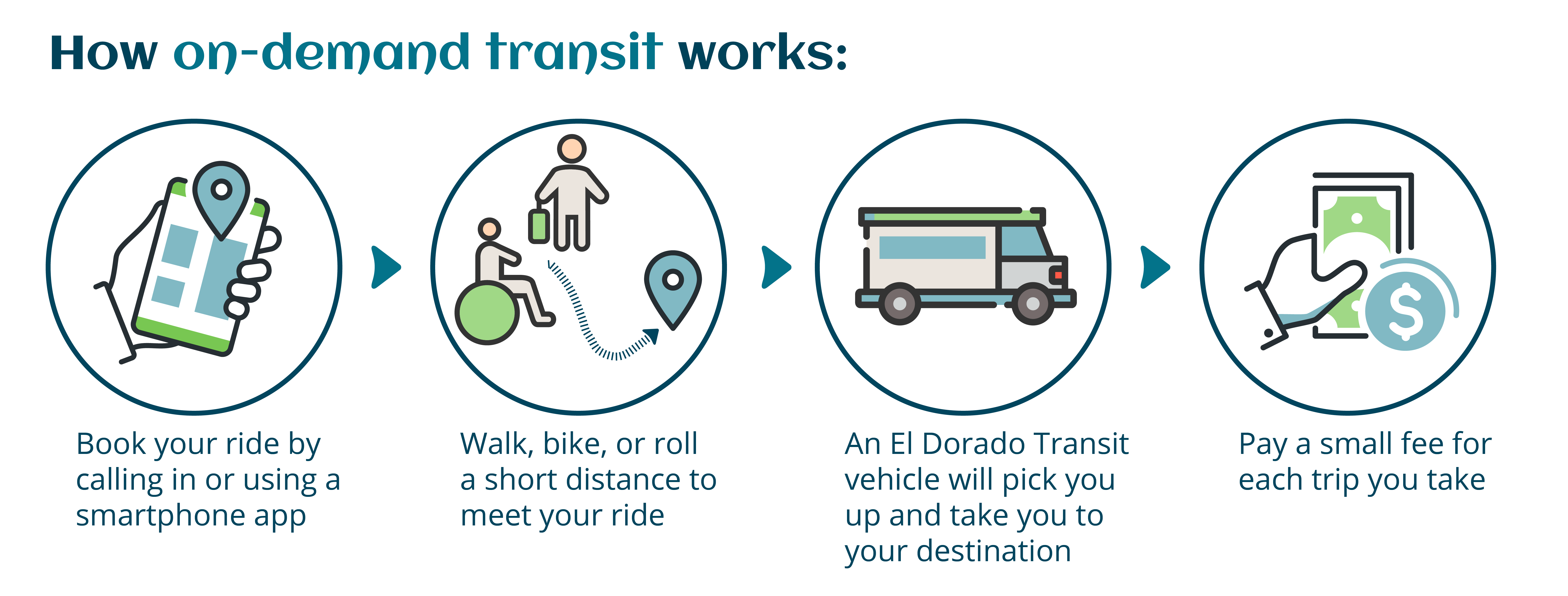 Text reads: How on-demand transit works - Book your ride by calling in or using a smartphone app; walk, bike, or roll a short distance to meet your ride; an El Dorado Transit vehicle will pick you up and take you to your destination; pay a small fee for each trip you take.