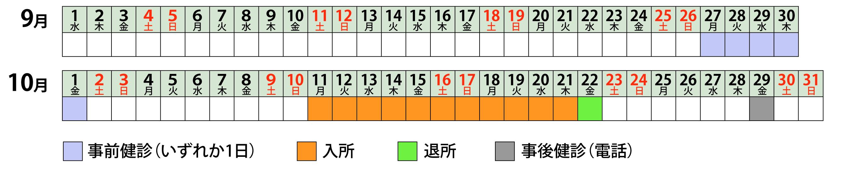 グループ 3