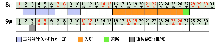 グループ 1