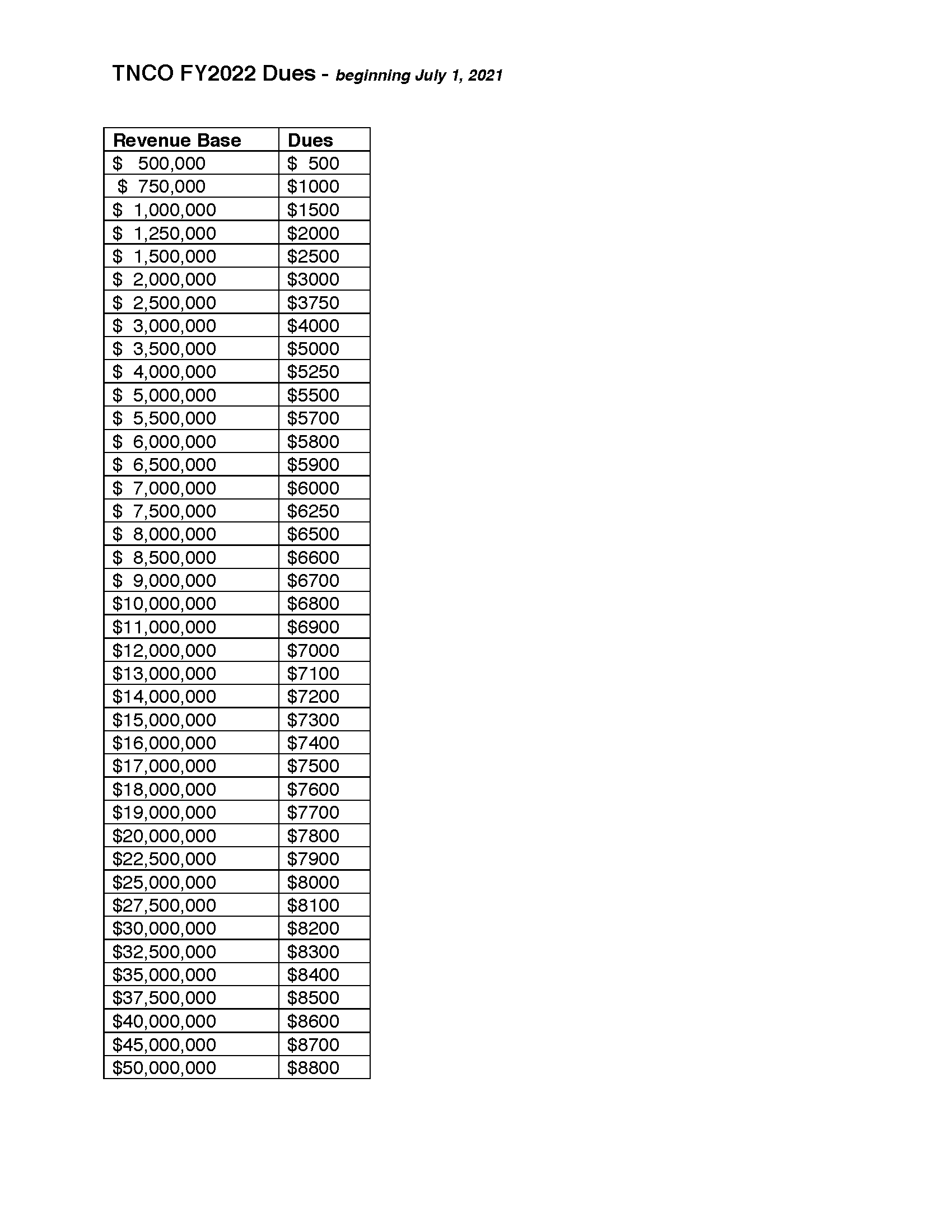 TNCO FY2022 Dues Chart