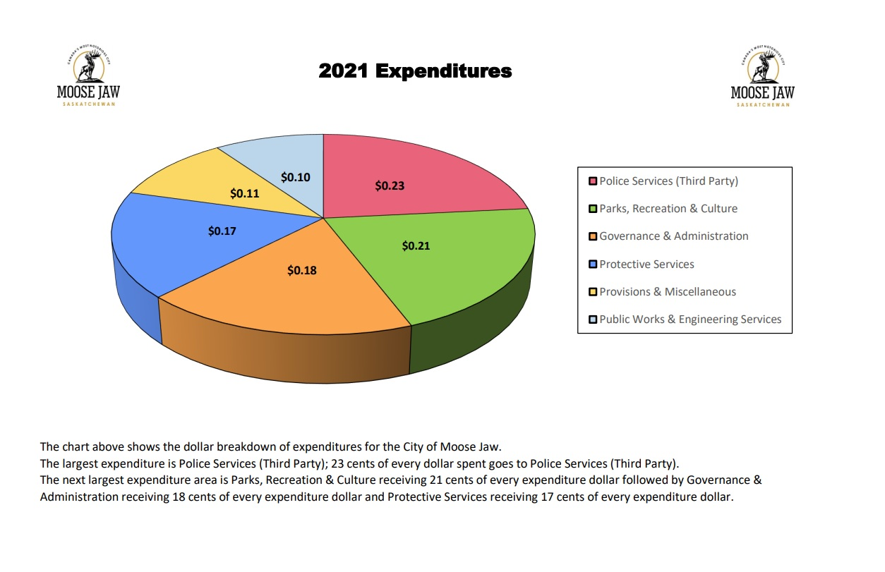 The following chart shows the City of Moose Jaw's 2021 Budget expenditure breakdown.