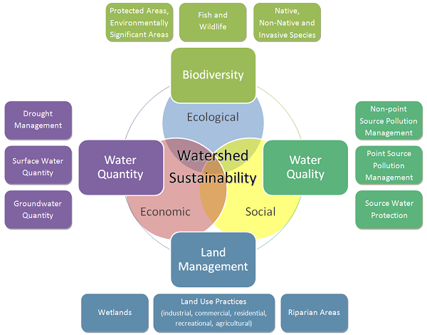 Watershed Management Components