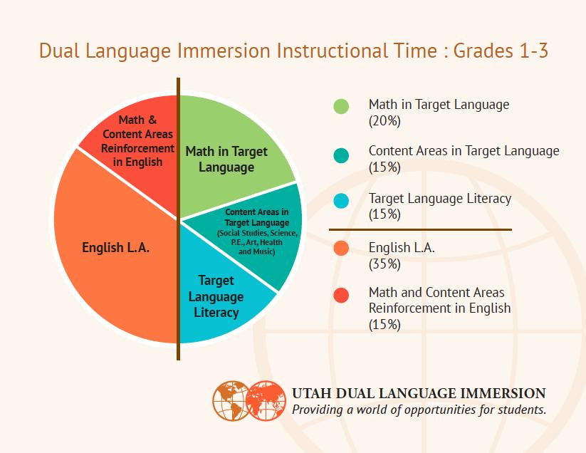 Dual Language Immersion Dli Interest Inventory Survey